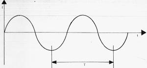 caracteristicas de las ondas