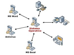 sistema operativo caracteristicas