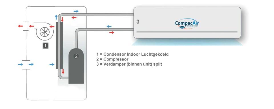 Compacairtech-condensor-indoor-luchtgekoeld-verdamper