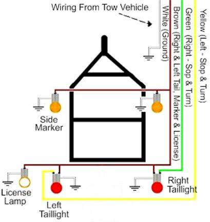 trailer lights diagram wiring trailer lights diagram efcaviation com how to wire trailer lights diagram at webbmarketing.co