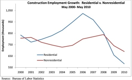 Nonresidential Construction Employment Falls in May