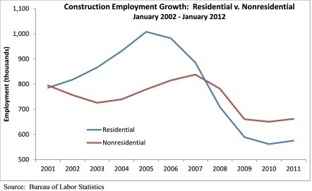 Construction Industry Unemployment Rises to 17.7 Percent