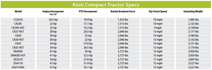 John Deere Lawn Mower Comparison Chart