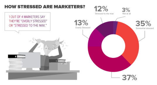 MarketScale-how-stressed-are-marketers.png