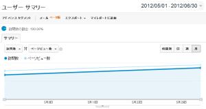 KIREI改善結果アクセス数増加グラフ