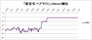 「新宮市 ヘアサロン」Yahoo!検索結果の順位推移のグラフ