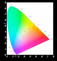 cie 1931 chromaticity diagram [ 2325 x 2603 Pixel ]
