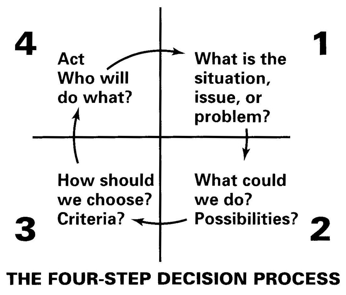 Make better decisions with this four-step process