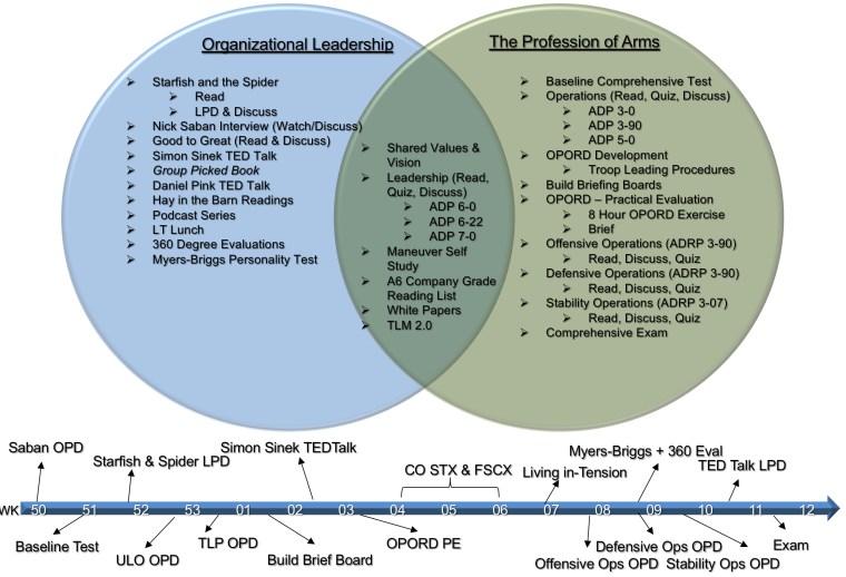 "Leader Development ""Process"""