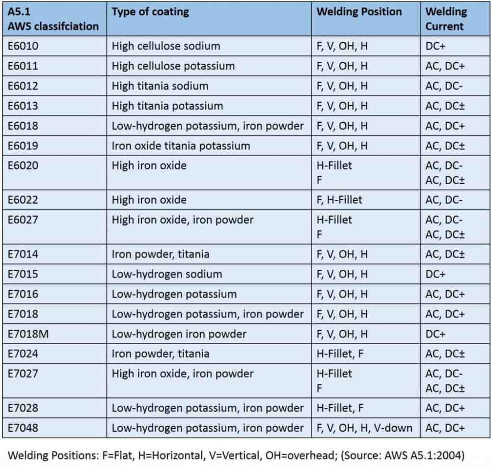 medium resolution of electrode classification table