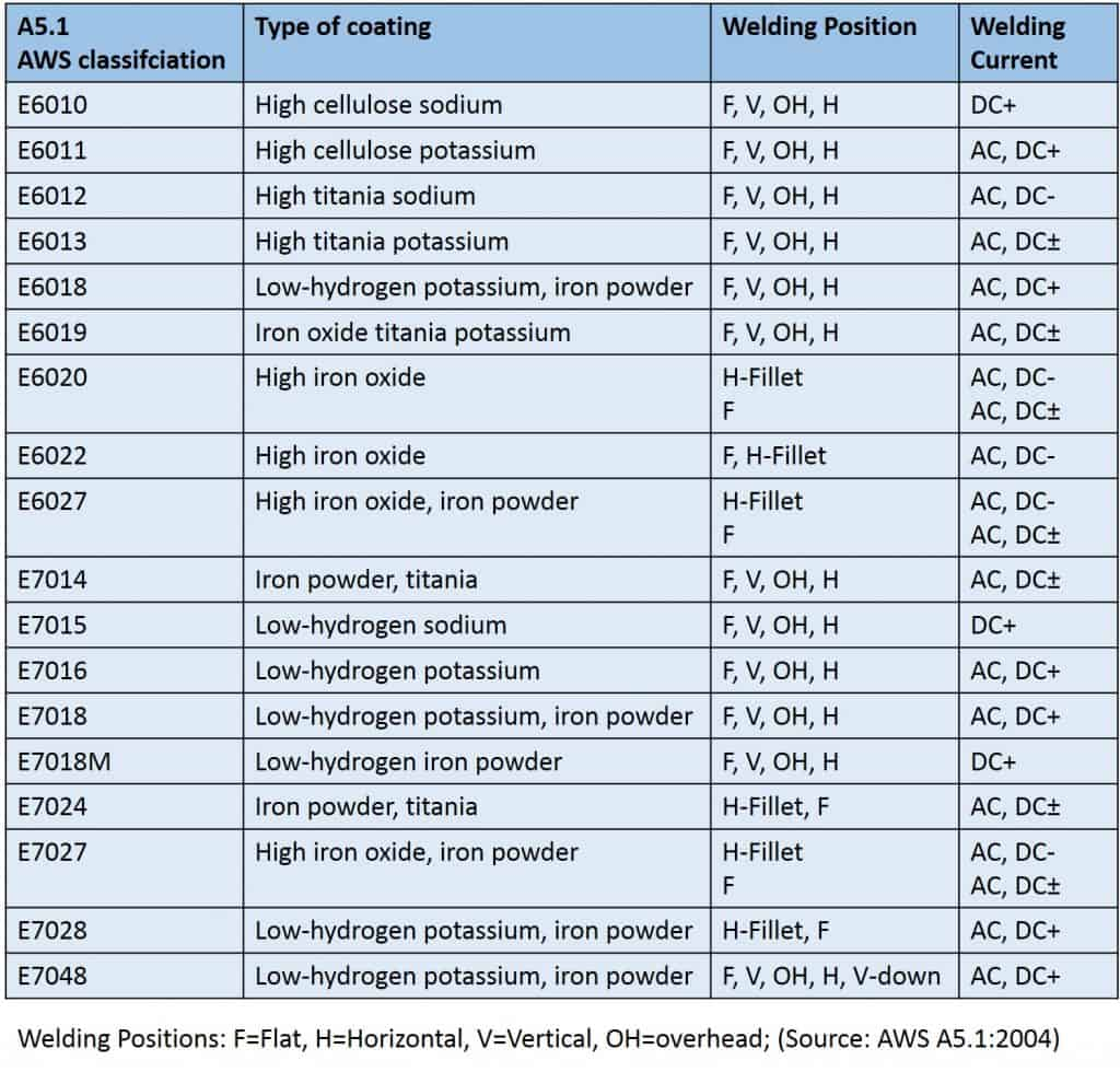 hight resolution of electrode classification table