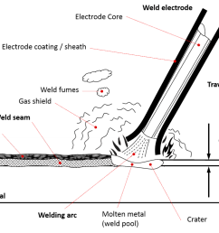 stick welding with welding rod [ 1024 x 770 Pixel ]