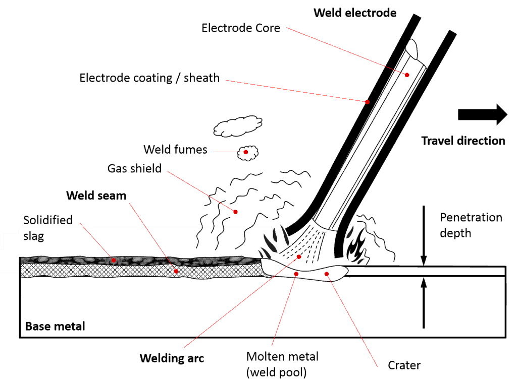 hight resolution of stick welding with welding rod