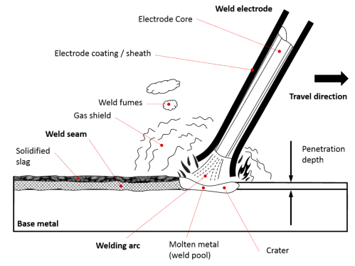 small resolution of stick welding with welding rod