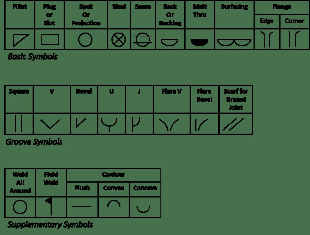 medium resolution of weld symbols