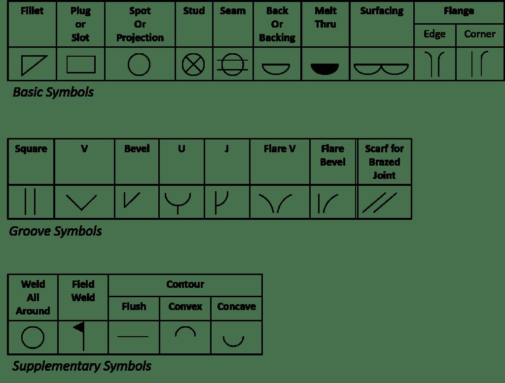 hight resolution of weld symbols