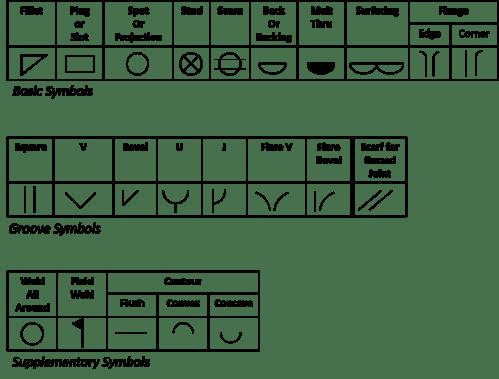small resolution of weld symbols