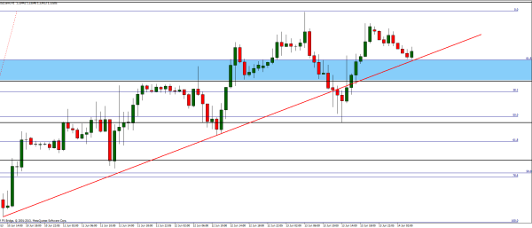 Up-trend on EUR/USD