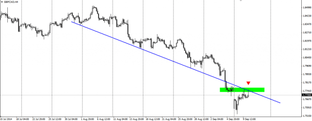 GBP/CAD H4 shows an end of the recent correction?