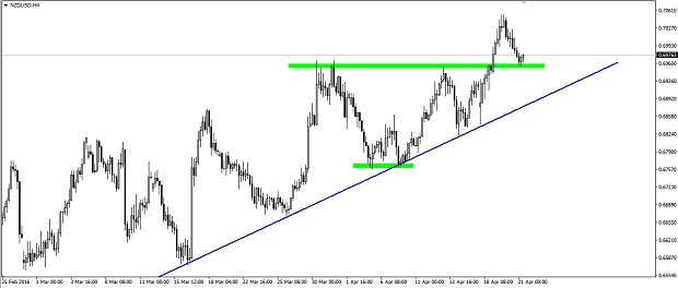 NZD/USD (H4): Correction to the level of last highs