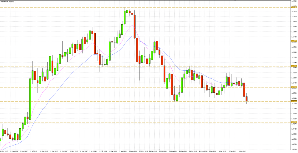 medium resolution of eur chf at 2017 levels time for rebound 29 03 2019