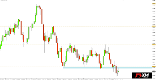 small resolution of eurchf weekly