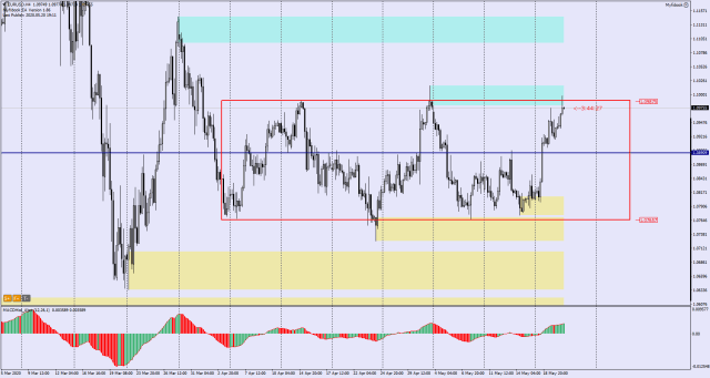 #EURUSD in consolidation