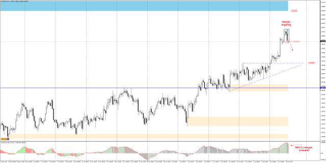 gbp australian dollar