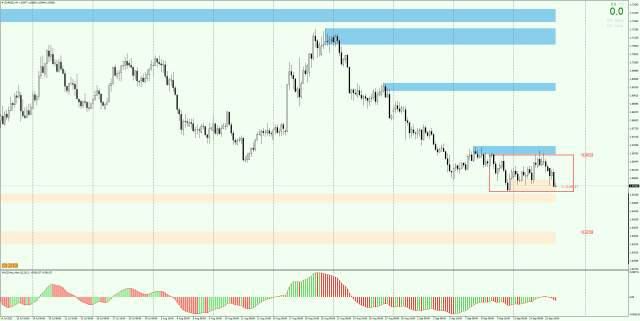 EURNZD H4 - if the price breaks through the minimum of the inside bar , falls may reach the next demand zone