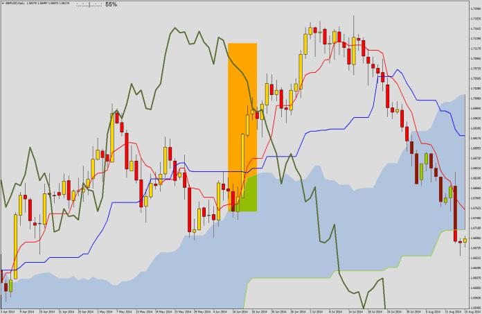 Silny sygnał kupna - wszystkie założenia spełnione. Cena wychodzi z chmury, Tenkan przecina Kijun od dołu nad chmurą, dodatkowo Chikou znajduje się nad ceną (trend wzrostowy)