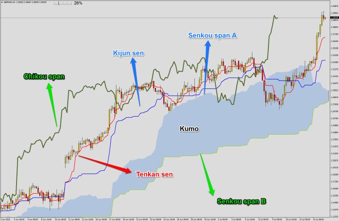 Na rysunku widać jedynie chmurę wzrostową (niebieską). Kumo spadkowa przybiera kolor zielony. Wtedy Senkou span B jest jej górnym ograniczeniem, a Senkou Span A dolnym.