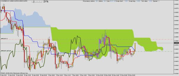 EUR/GBP powrót do spadków
