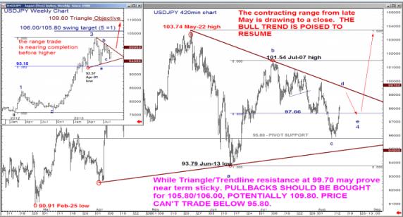 BofA: Fale Elliott'a na GBP/USD, koniec konsolidacji USD/JPY.