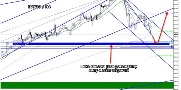 Analiza Harmoniczna DAX30 – potencjalna formacja na kontynuację trendu wzrostowego