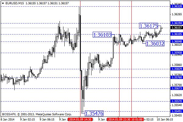 Forex - przegląd poranny rynków walutowych 10 stycznia 2014
