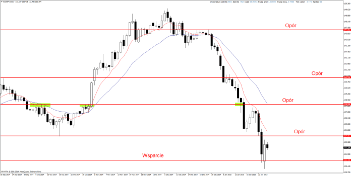 Price Action Forex EUR/JPY