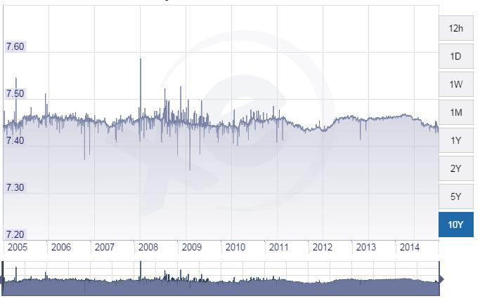 Praktycznie sztywny kurs EUR/DKK utrzymuje się od 1999 roku