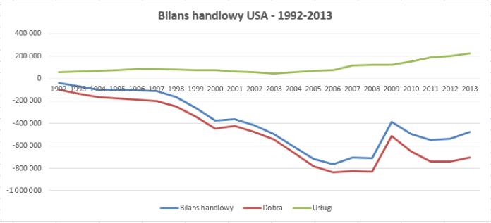 Notowania bilansu handlowego w latach 1992-2013
