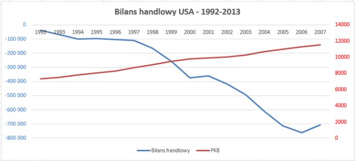Odwrotna korelacja PKB i bilansu handlowego