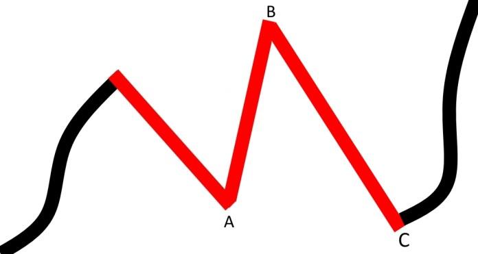 korekta_nieregularna_trend_wzrostowy
