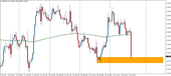 GBP/USD H4