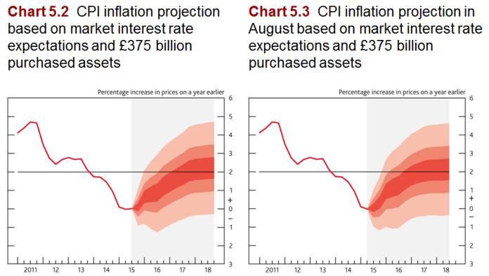 Wykres 5.2. Prognozy inflacji CPI bazujące na oczekiwaniach rynkowych odnośnie stóp procentowych i programie skupu aktywów. Wykres 5.3. Prognozy inflacji CPI w sierpniu bazujące na oczekiwaniach rynkowych odnośnie stóp procentowych i programie skupu aktywów.   Źródło: raport inflacyjny BoE