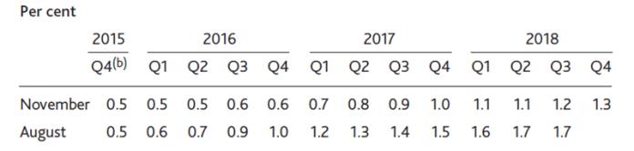 Przewidywana ścieżka stóp procentowych porównanie listopada z sierpniem. Normalizacja polityki pieniężnej dopiero w Q3 2015?   Źródło: raport inflacyjny BoE