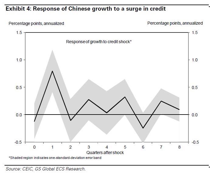 szok kredytowy, Chiny, Comparic