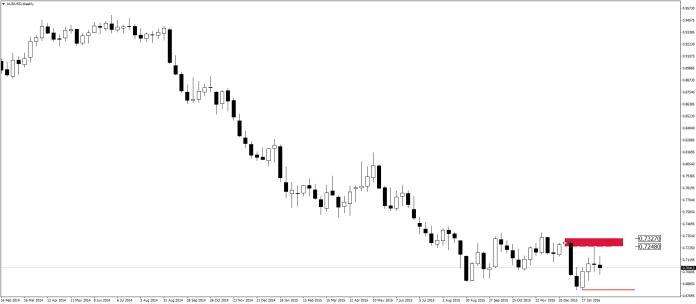 audusd-w1-admiral-markets-as