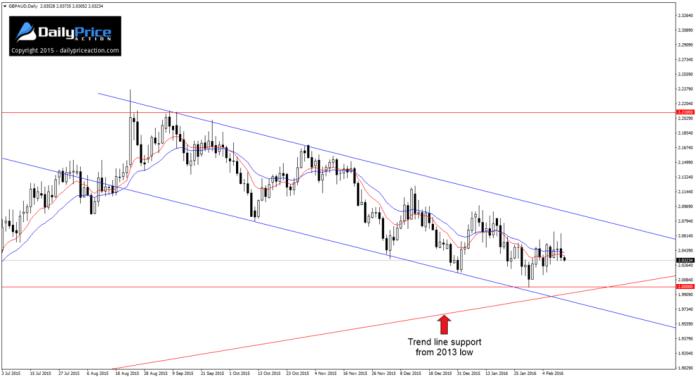 GBP/AUD - najistotniejszą rolę odgrywa tutaj szeroki kanał spadkowy. Póki cena go nie opuści, gramy na odbicia
