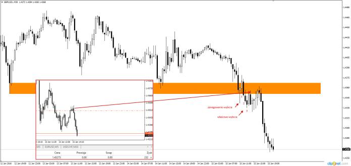 Wykres 7. GBP/USD, M30, 15.01.2016