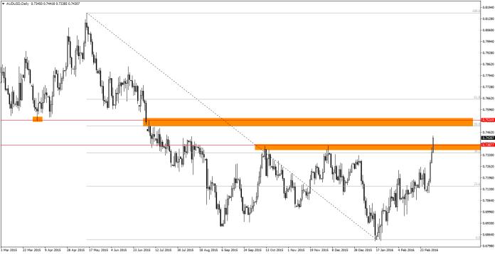 AUD/USD D1 nie chce się zatrzymać - czy strefa rysująca się około 100 pipsów nad obecną ceną powstrzyma wzrosty?