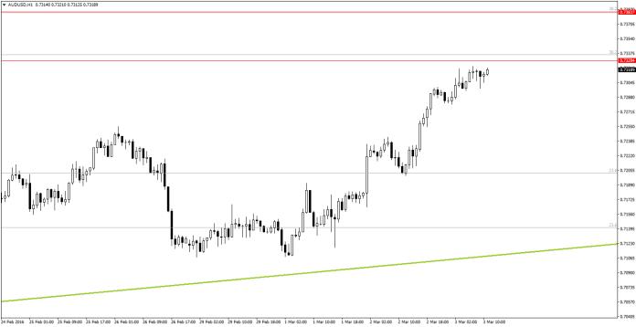 AUD/USD H1 - widać wyhamowanie dynamiki wzrostów pod dolnym ograniczeniem strefy oporu