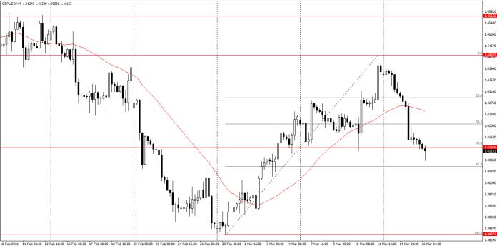 GBP/USD H4 - na wykresie intraday cena znalazła się już pod wsparciem. Czekamy na sygnał sprzedażowy